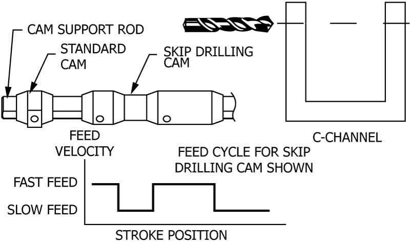 Jiffy Drill General Information - AAA Products International